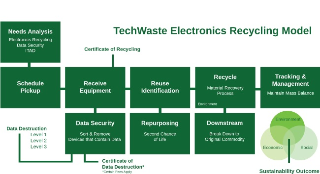 TechWaste Recycling | Electronics Recycling Model